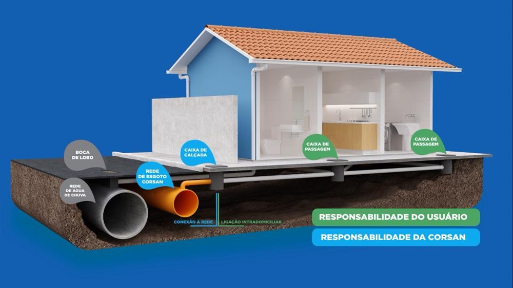 Ilustração elaborada pela Corsan para mostrar o modo correto de realizar a ligação de esgoto pluvial e cloacal