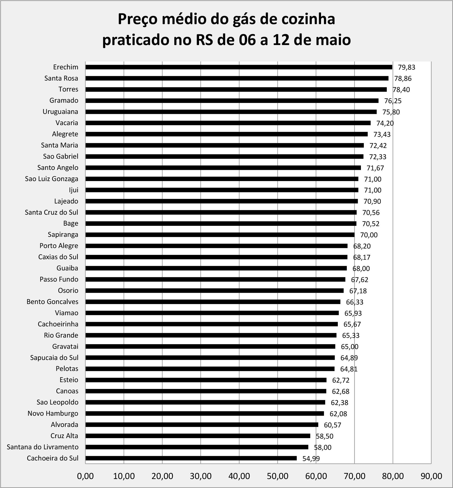 Gráfico do preço do gás de cozinha no RS copiar