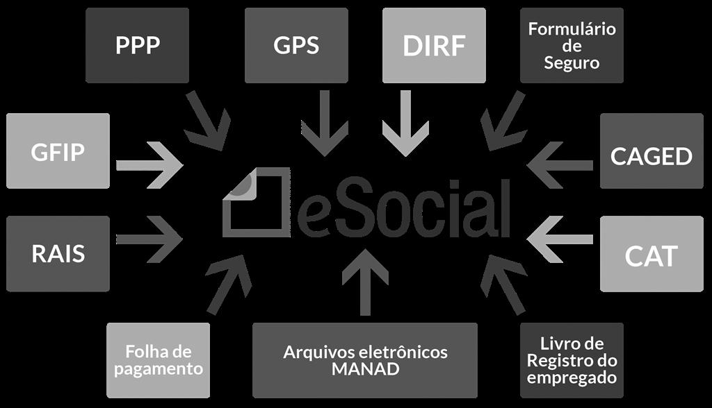 eSocial (Copy)