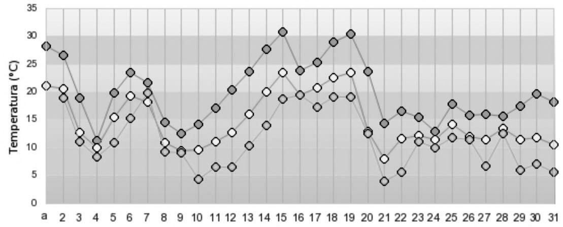 Temperaturas mínimas de Julho 2018 - Fonte INMET