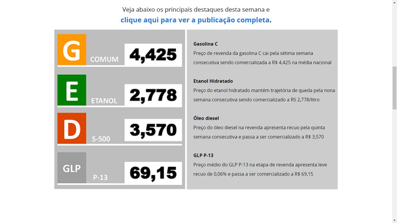 GRÁFICO - Média Nacional do preço de combustível (Copy)
