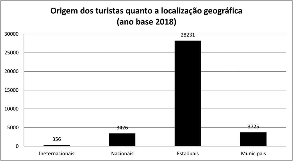 Origem geográfica dos Turistas do Museu dados de 2018_PB (Copy)