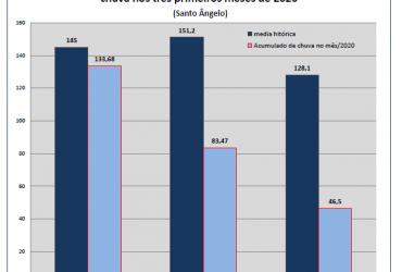 Chuvas-no-ano-de-2020-em-Santo-Ângelo-comparada-a-média-histórica-1-370x250.png
