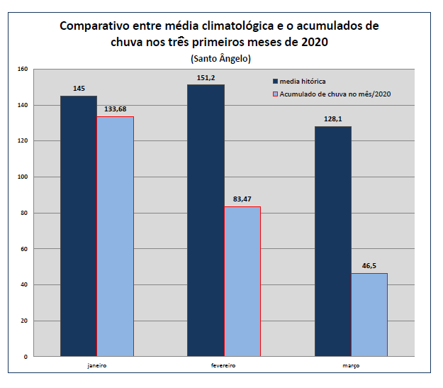 Chuvas no ano de 2020 em Santo Ângelo comparada a média histórica