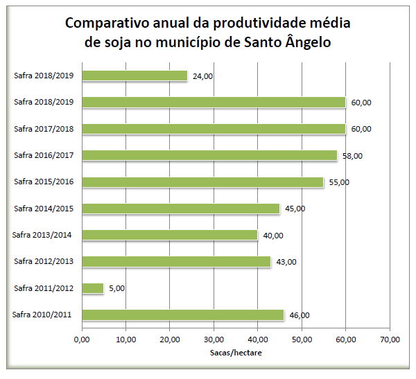 Gráfico produtividade de Soja nos últimos 10 anos