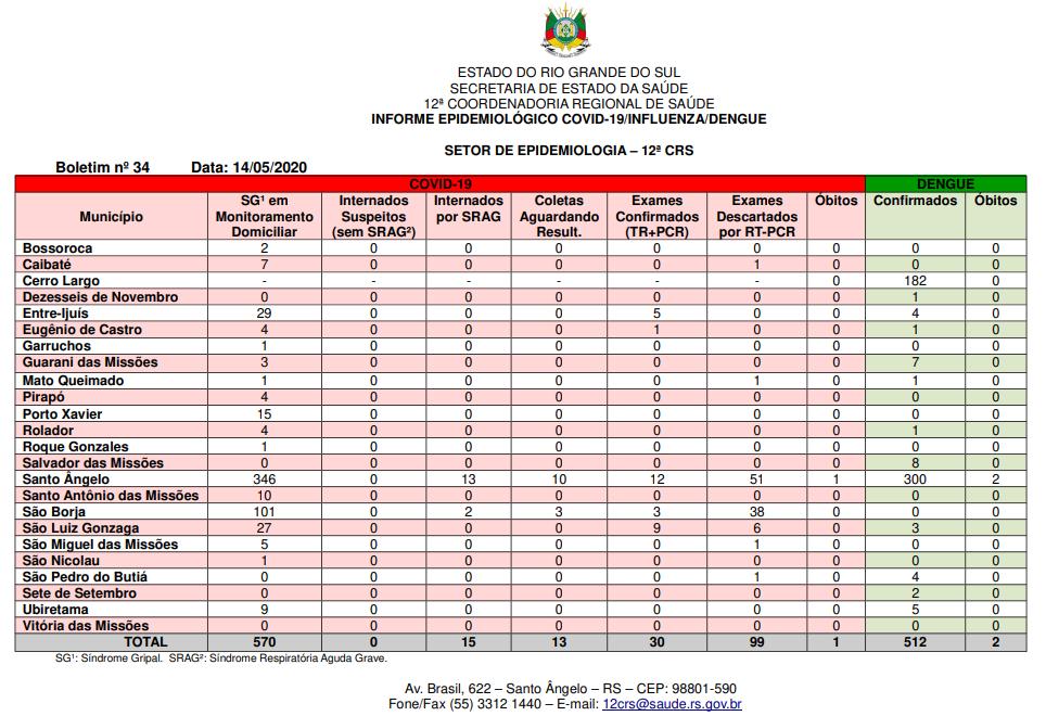 Relatório regional de infectados com dengue