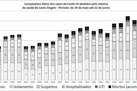 Fonte dos dados - Secretaria Municipal de Saúde de Santo Ângelo - fornecidos pela Assessoria de Comunicação da Prefeitura de Santo Ângelo  - Elaboração Marcos Demeneghi