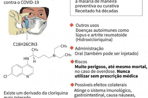 Viver - Bio URI - Uso da Cloroquina e seus efeitos (Copy)