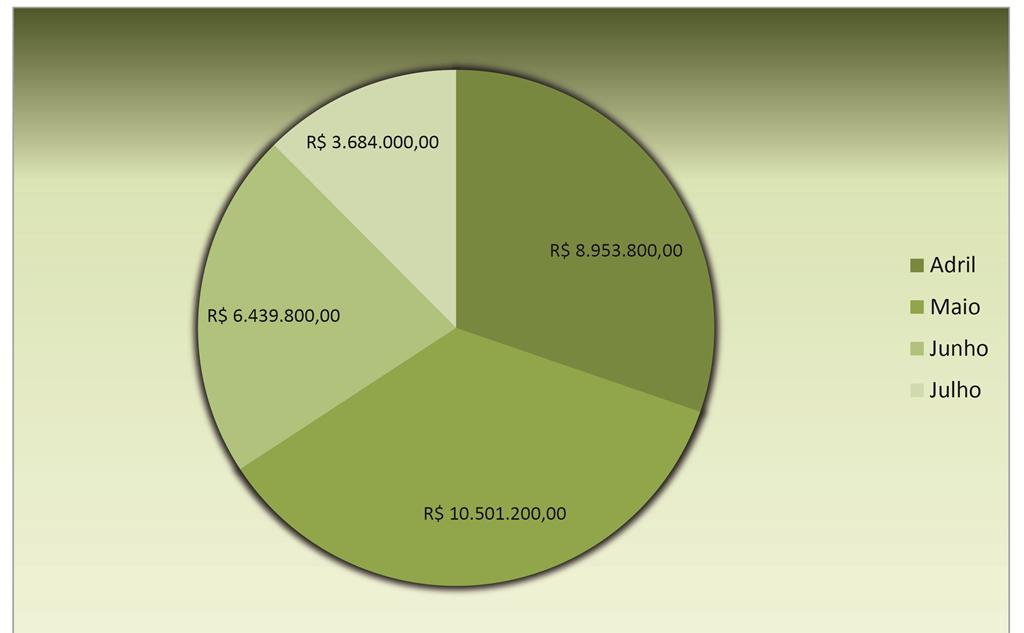 Fonte dos dados - www.portaltransparencia.gov.br