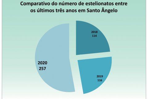 Fonte dos dados Secretaria de Segurança Pública do Rio Grande do Sul