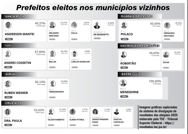 Lista de prefeitos eleitos em cidades vizinhas