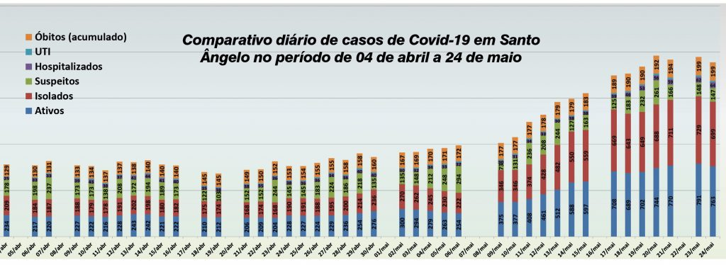 gráfico covid 2