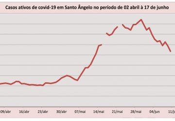 Gráfico-Covid-Curva-de-casos-ativos-em-Santo-Ângelo-Abril-a-Junho-2021-360x250.jpg