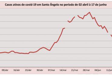 Gráfico-Covid-Curva-de-casos-ativos-em-Santo-Ângelo-Abril-a-Junho-2021-370x250.jpg