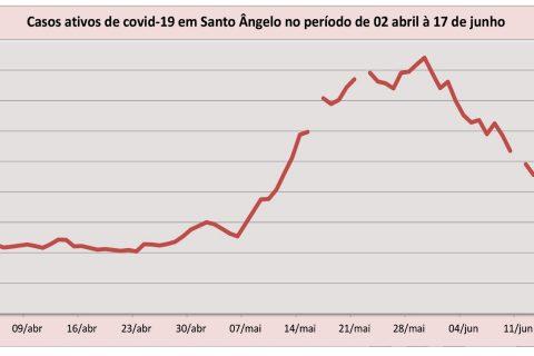 Gráfico Covid - Curva de casos ativos em Santo Ângelo Abril a Junho 2021